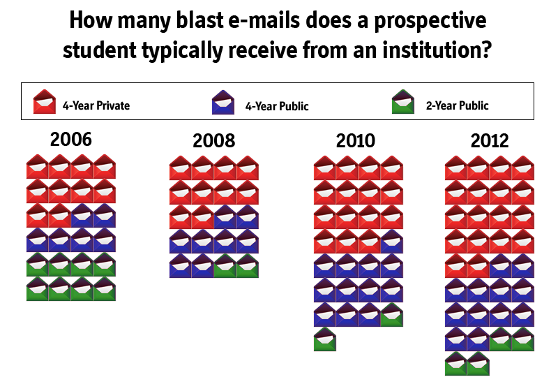 New data from Noel-Levitz reports indicates that prospective college students are receiving more e-mail than ever from colleges and universities.