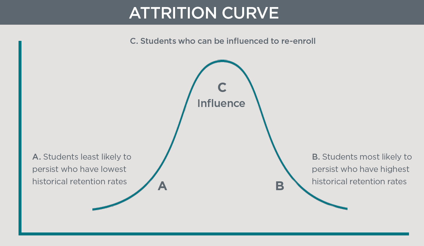 College completion: The Attrition Curve
