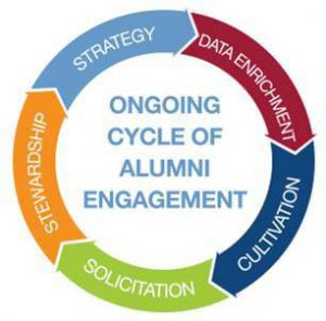 The donor cycle covers the full stream of alumni engagement for college and university fundraising