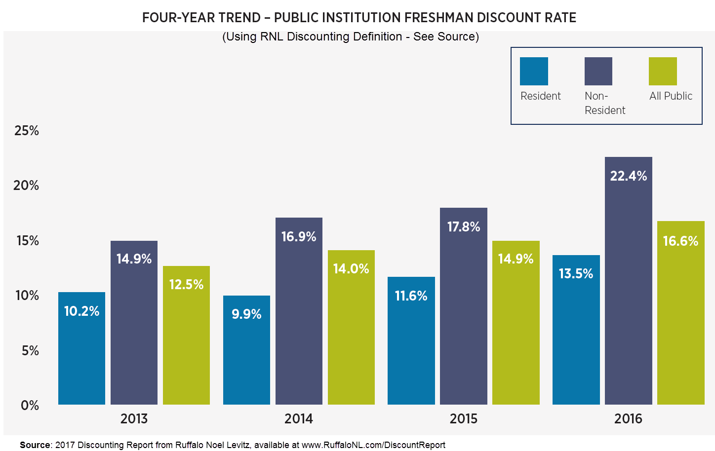 discounting benchmarks: trends for public colleges and universities