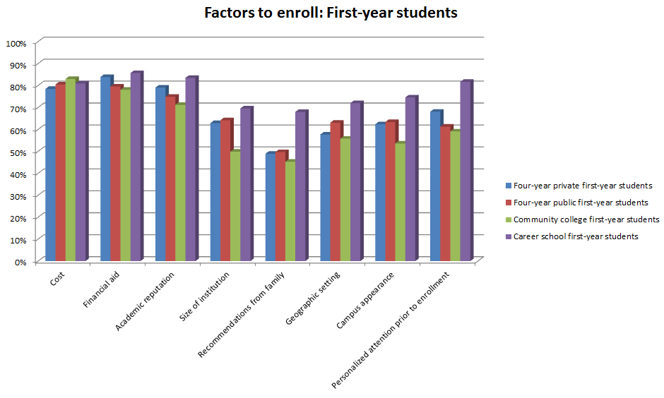 New data from Noel-Levitz outlines which factors are most important for prospective college students when making their enrollment decision.