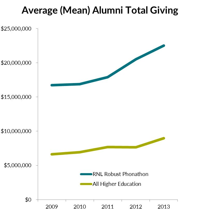 phonathons_higher_ed_total_giving