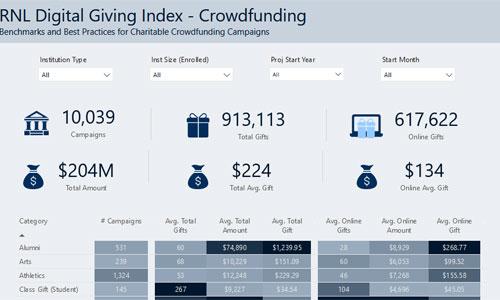 RNL Digital Giving Index