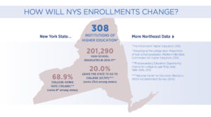 How Will NYS Enrollments Change?