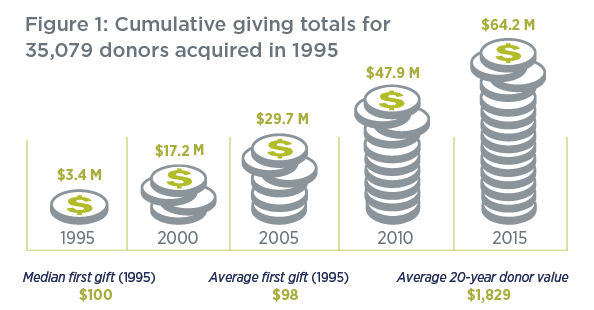 Value of new fundraising donors