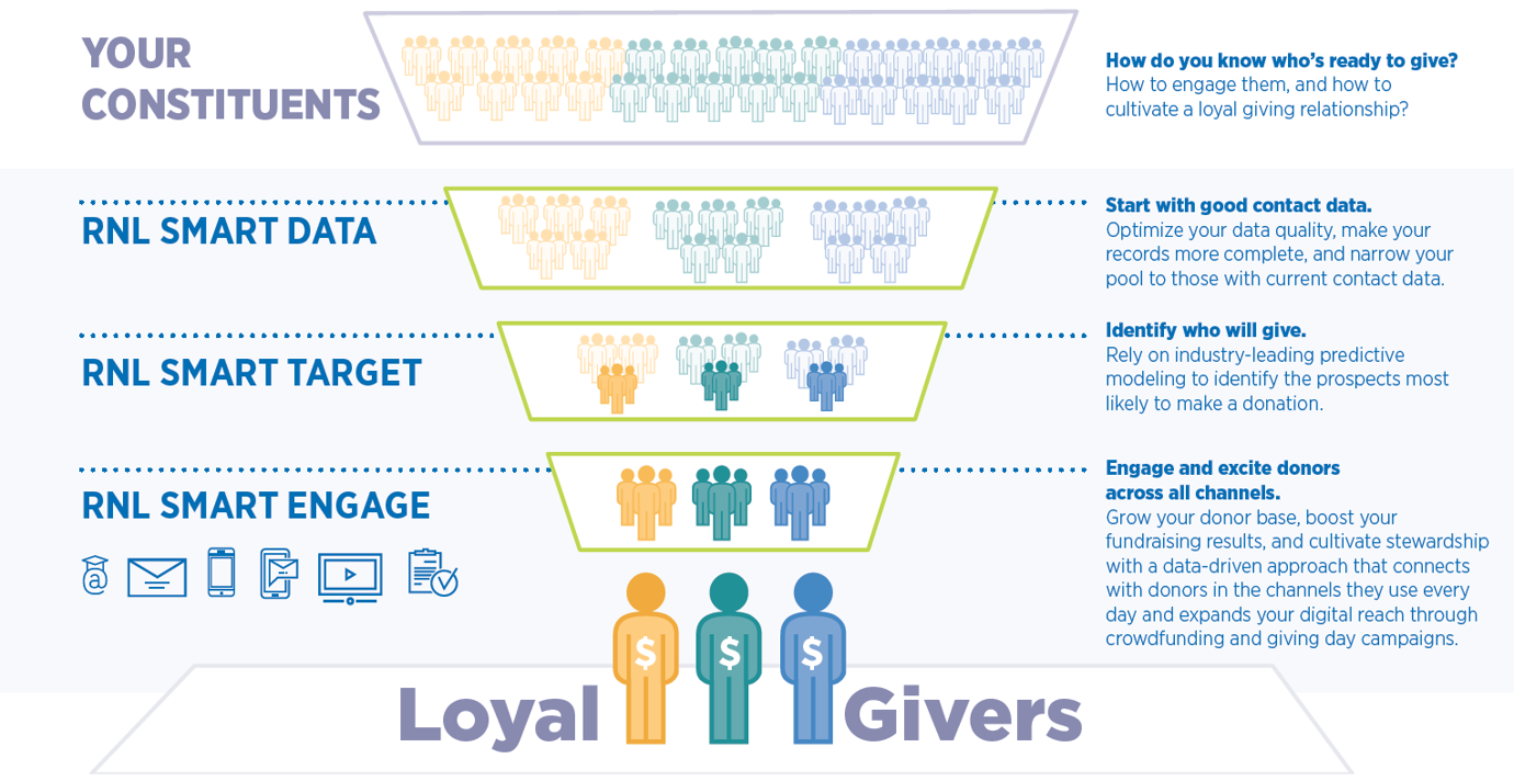 RNL Synergy Loyal Givers