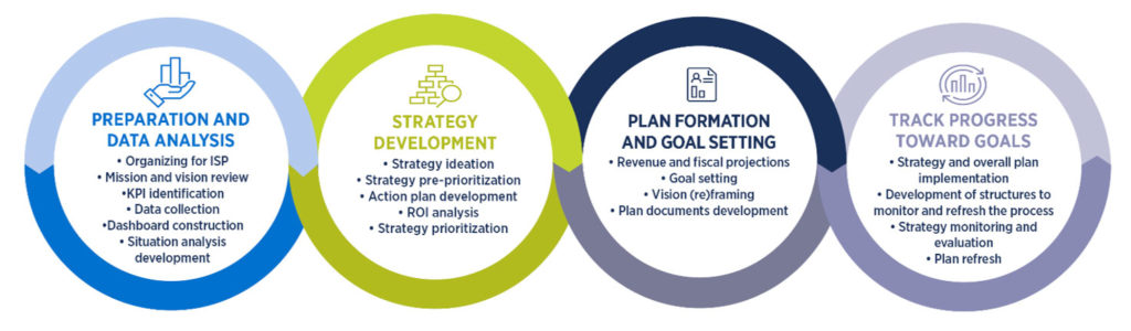 Institutional Strategic Planning