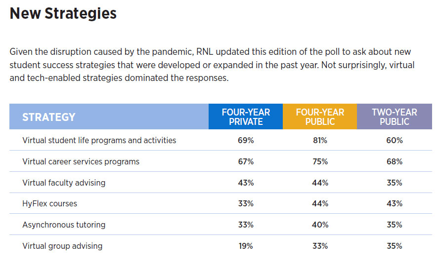 New Strategies reported in the 2021 College Student Retention Practices Report