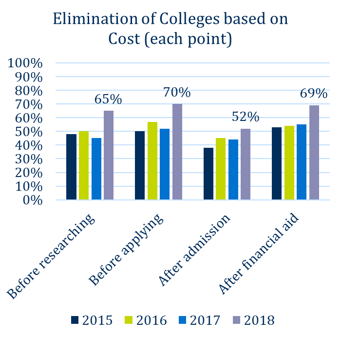 Tuition reset strategy: Elimination of Colleges based on Cost
