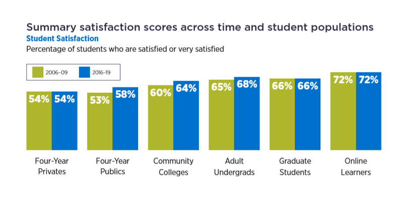 Student Satisfaction Chart