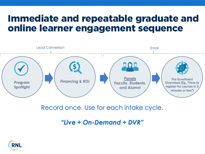 Immediate and repeatable graduate and online learner engagement sequence
