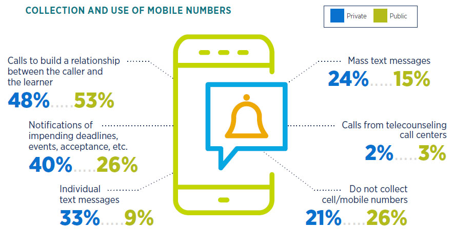 Mobile phone usage in graduate recruitment