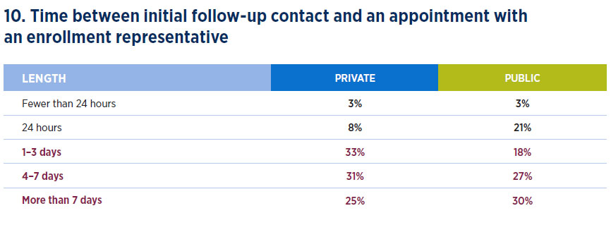 Time between follow-up contact and an appointment