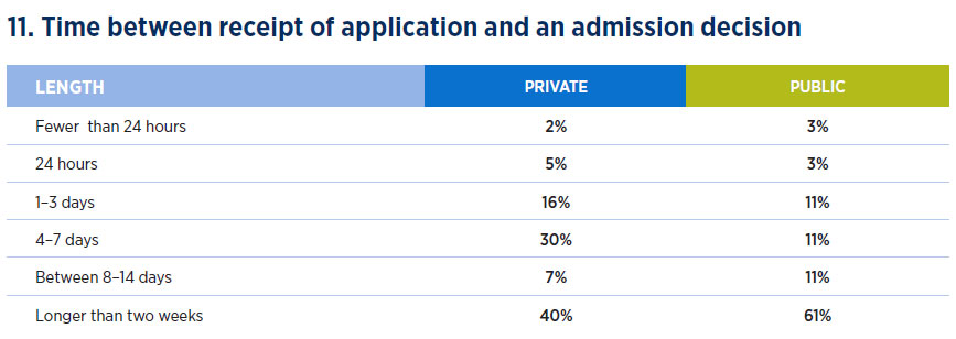 Time between application and admission