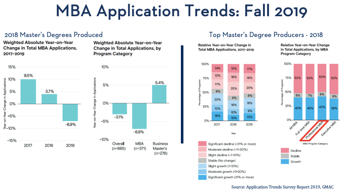 Higher Education Innovations in 2020: MBA Application Trends