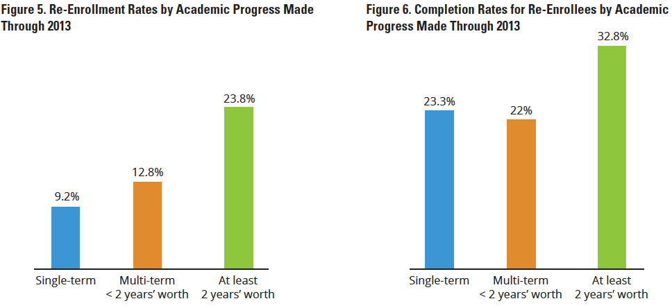 Higher Education Innovations in 2020: Some college, no degree