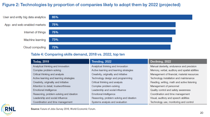 Higher Education Innovations in 2020: Technology projections for 2022