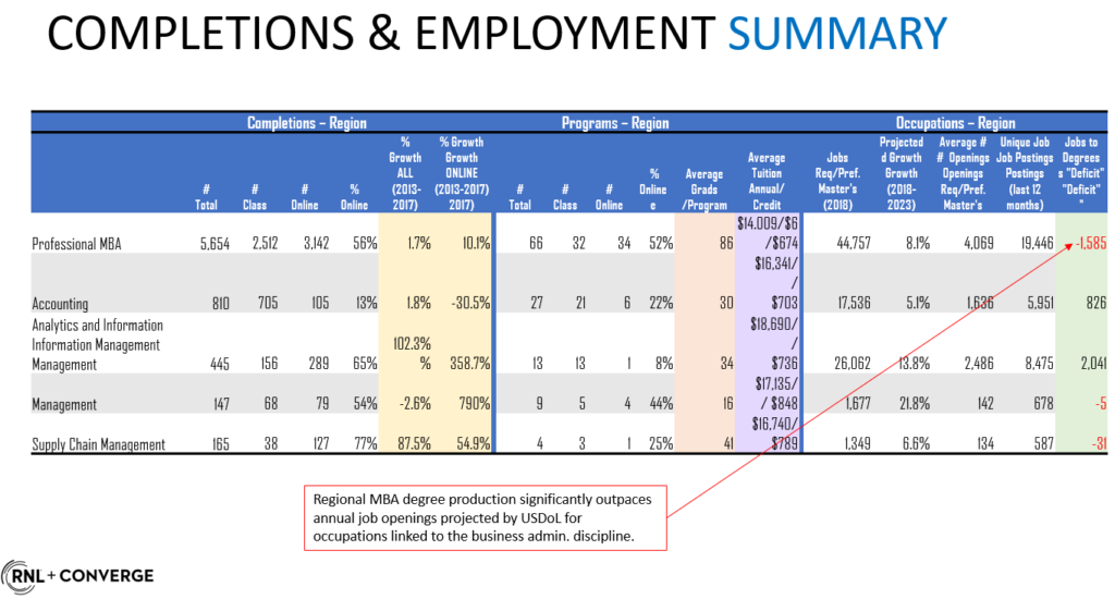 Summary of completions and employment of MBAs
