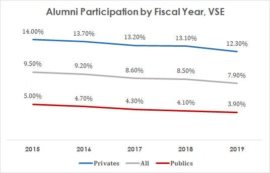 Higher Education Giving: Alumni Participation 2015-29