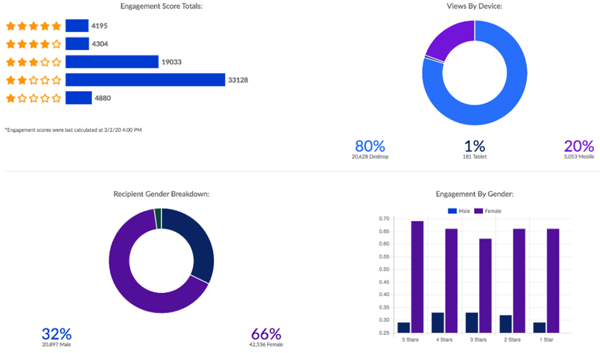 snapshot of the stats campuses receive from RNL's video engagement for college student enrollment platform