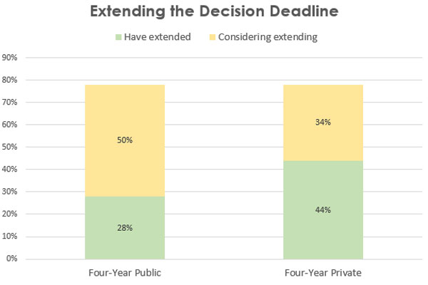 COVID-19 EM Survey: How many institutions are extending the decision deadline