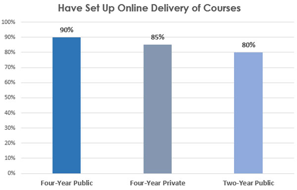COVID-19 EM Blog: Institutions that have already set up online delivery of courses