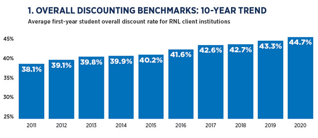 Financial aid benchmarks: 10-year discounting rate for four-year private institutions
