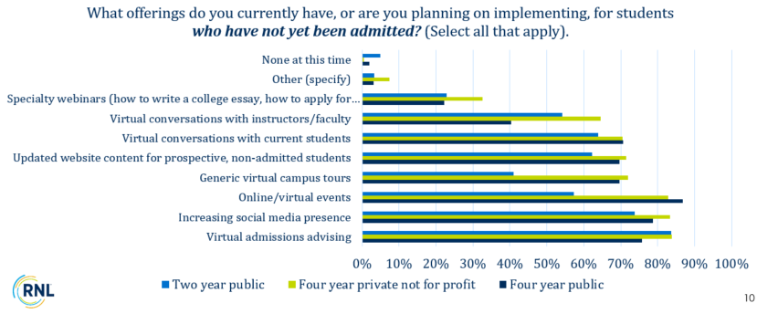 What offerings do institutions have or plan to have for students they have not admitted?