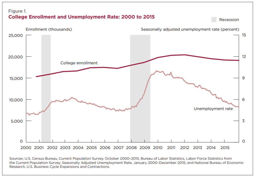 College Enrollment and Unemployment Rate: 2000 to 2015