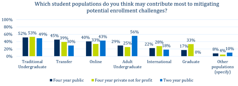 Online programs: which populations may mitigate enrollment challenges?
