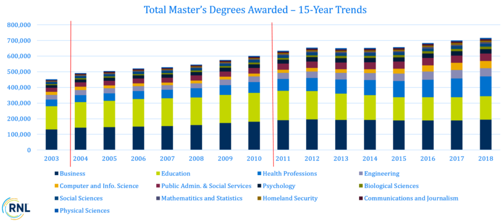15-Year Trends of Total Master's Degrees Awarded