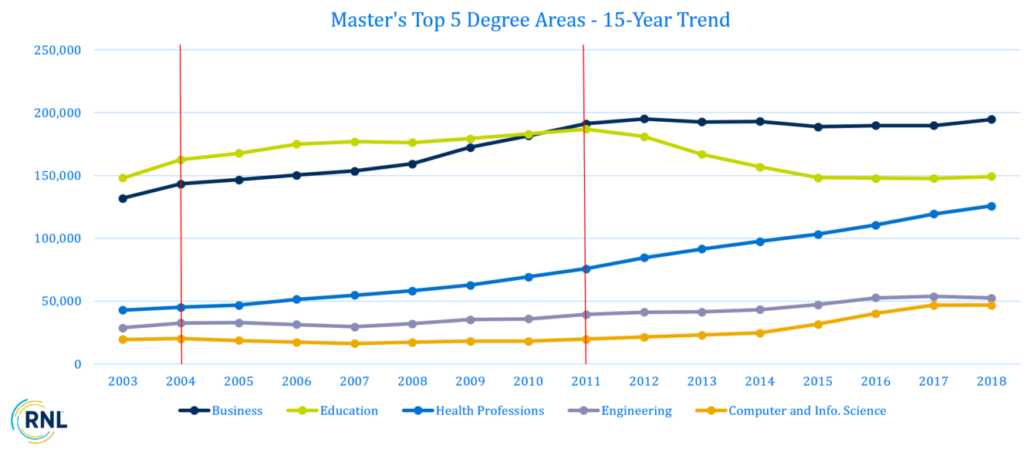 15-Year Trend of Top 5 Master's Degree Areas