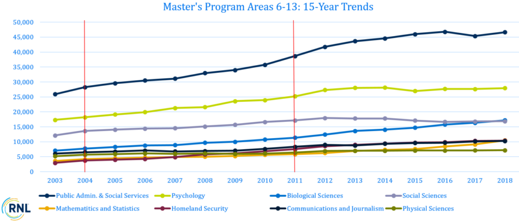 15-Year Trend of Master's Program Areas 6-13