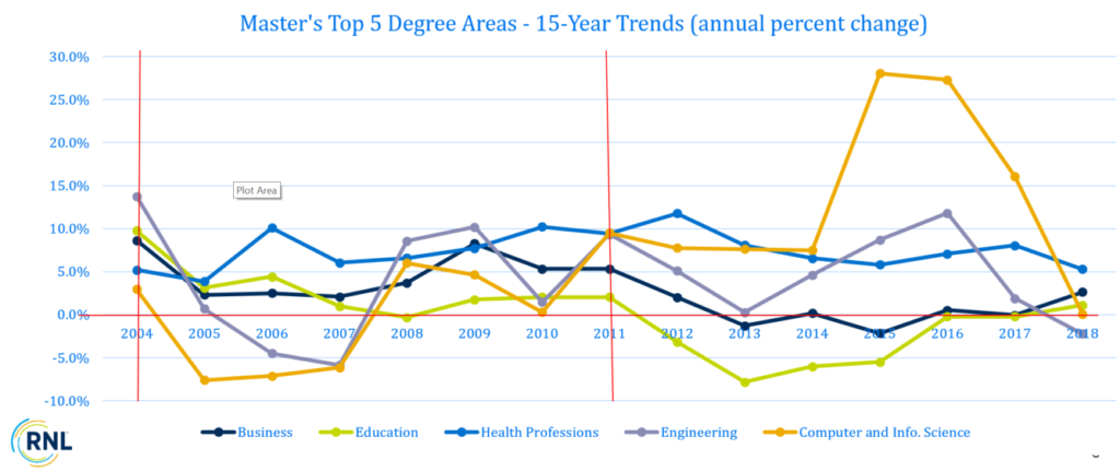 15-Year Trends (annual percent change) of Top 5 Master's Degree Areas