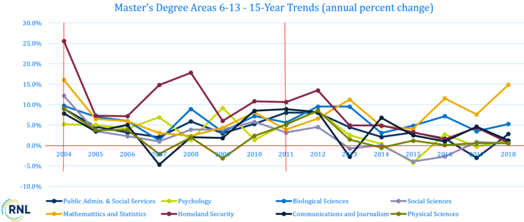 15-Year Trends (annual percent change) of Top 5 Master's Degree Areas 6-13