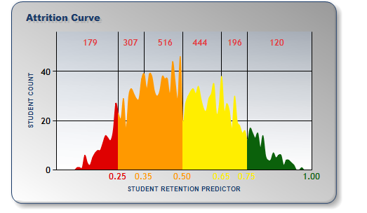 Student Retention Predictor - First Year Attrition Curve