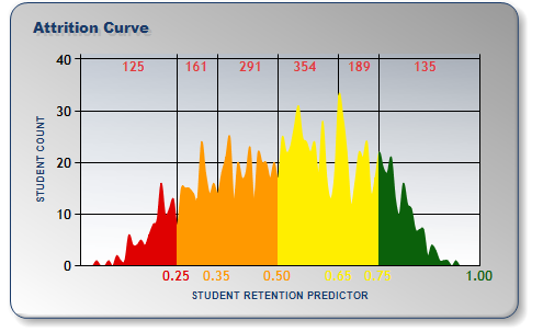 Student Retention Predictor - Second Year Attrition Curve