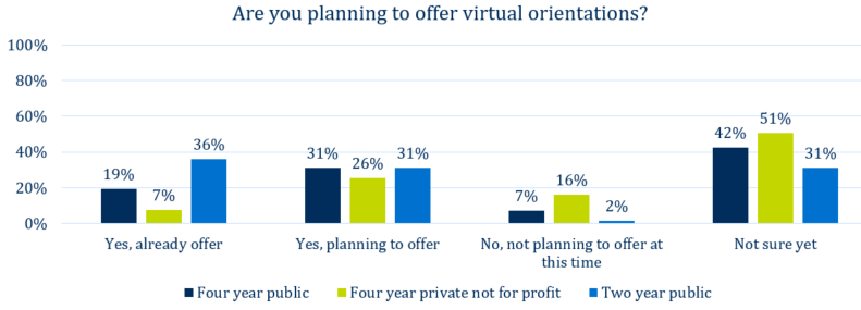 Half of four-year publics and one-third of privates already have or will soon have online orientation.