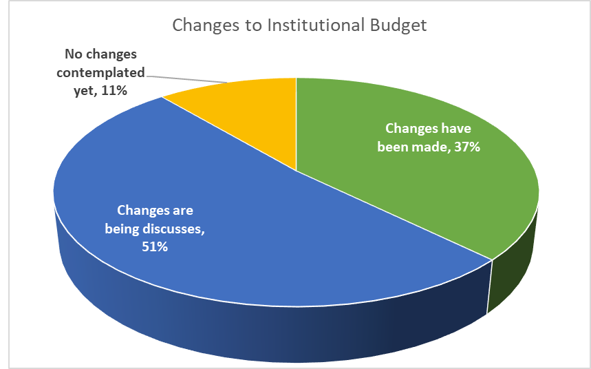 Graduate and Online Budget Cuts: 9 out of 10 facing cuts this fall.