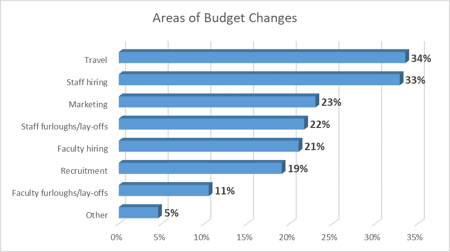 Areas of budget changes