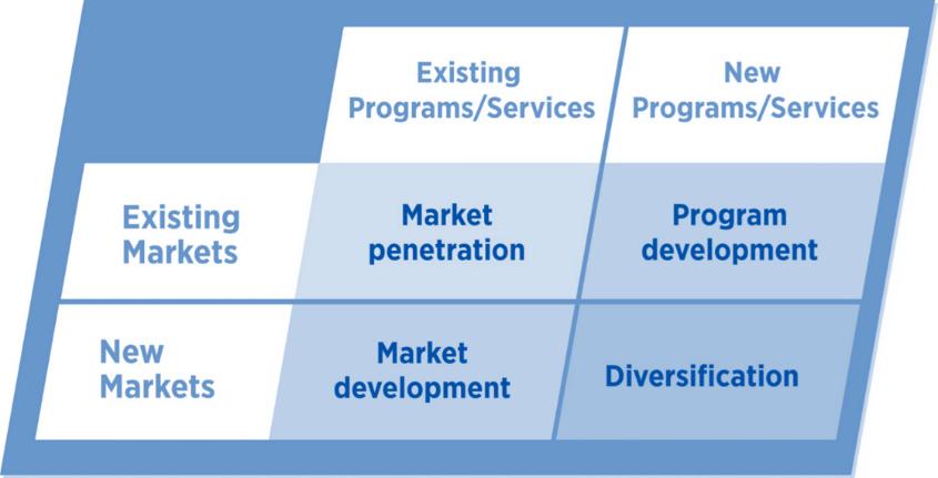 Ansoff's matrix showing the four ways an organization can stimulate demand.