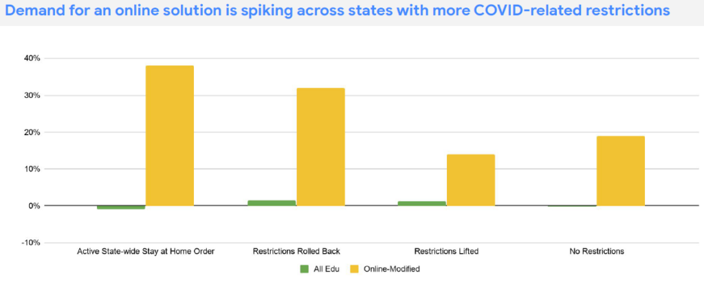 Searches for online solution terms by state restrictions for COVID.