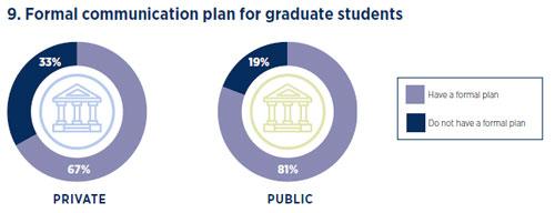 2020 Graduate Marketing Practices: Communication Plan