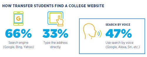 Transfer Student E-Expectations how they search for a college website
