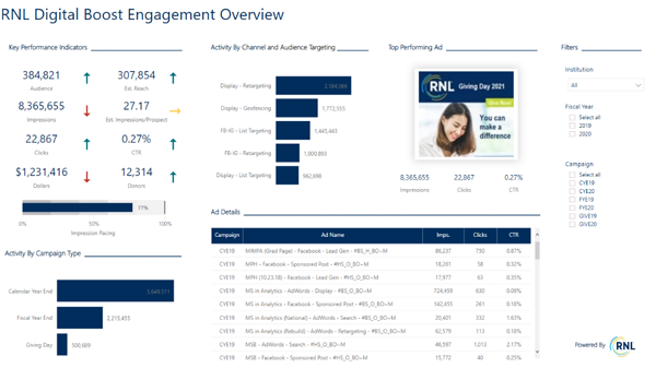 Analytics like those provide by RNL's SmartView dashboards can measure the fundraising boost of your digital outreach.