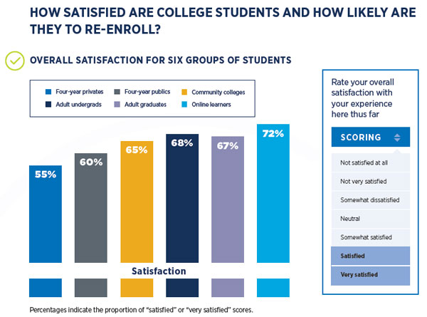 2020 Satisfaction and Priorities Report: Overall student satisfaction