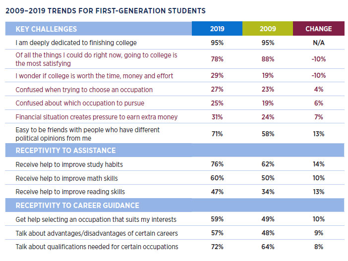 First-Generation Student Attitudes Toward College