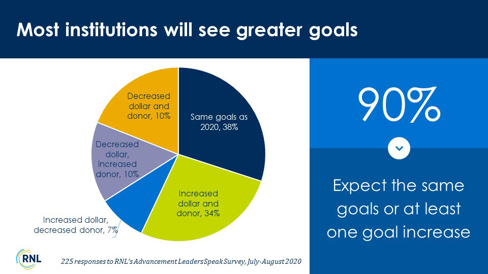 FY21 donor engagement strategies: Goals