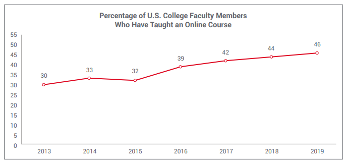 Percentage of U.S. College Faculty Members Who Have Taught an Online Course
