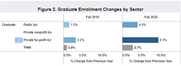 2020 Graduate Enrollment Results by Sector